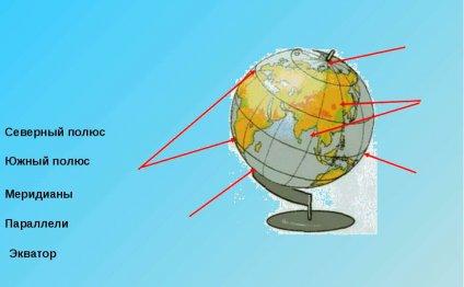 Северный полюс Южный полюс